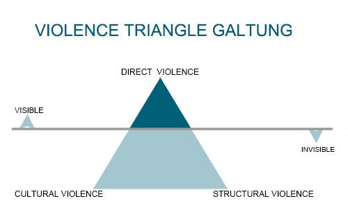 johan galtungs concept of cultural violence Johan galtung was born to norwegian parents in 1930 he has  known as 'the  father of peace studies', johan galtung turned to the social  cultural violence.